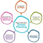 What Is Estate Planning? Six Good Reasons Everyone Should Have An Estate Plan In Birmingham